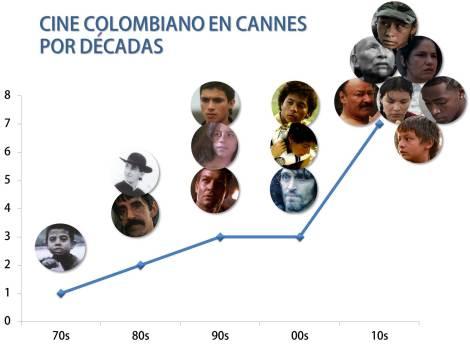 cine colombiano en Cannes por décadas